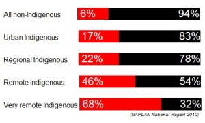 Indigenous Reading Achievement